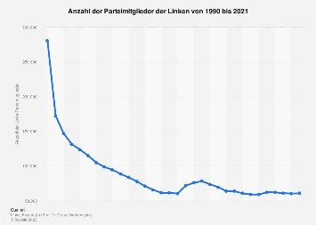 Mitgliederentwicklung der Linken bis 2017