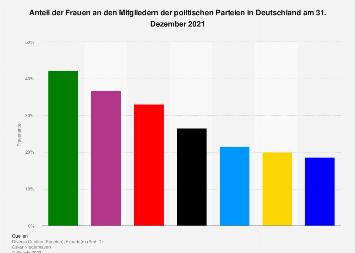 Frauenanteil in den politischen Parteien in Deutschland 2017