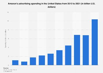 Amazon: ad spend in the U.S. 2012-2016