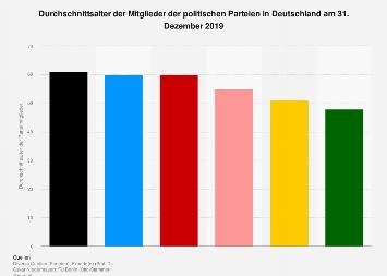 Durchschnittsalter der Mitglieder der politischen Parteien in Deutschland 2016