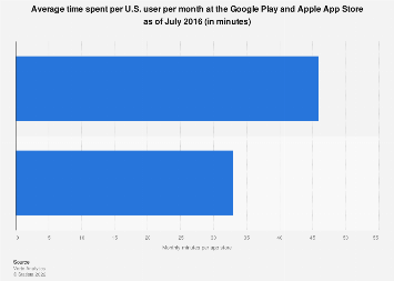 Average monthly time spent per U.S. users per app store 2016