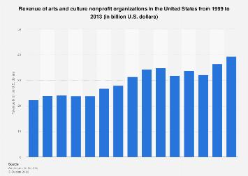 Revenue of arts and culture nonprofit organizations in the U.S. 1999-2013