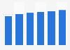Total U.S. energy consumption