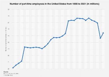 Number of part-time employees in the U.S. 1990-2018