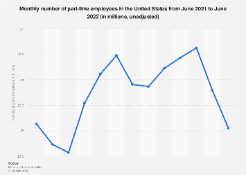 Part-time employees - number in the U.S. July 2019