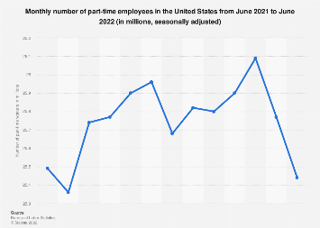 Part-time employees - seasonally adjusted monthly number in the U.S. 2018/19