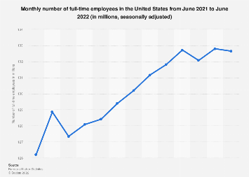 Full-time employees - seasonally adjusted number in the U.S. December 2017