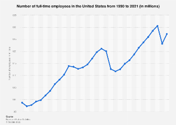 Number of full-time employees in the U.S. 1990-2017