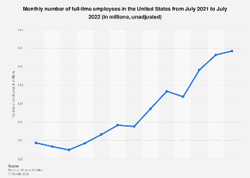 Full-time employees - unadjusted monthly number in the U.S. September 2018