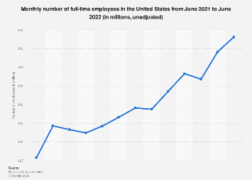 Full-time employees - unadjusted monthly number in the U.S. August 2018