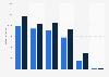 Umsatz von Evonik nach Segmenten bis 2018