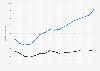 Brutto- und Nettoumsätze mit Radiowerbung bis 2016
