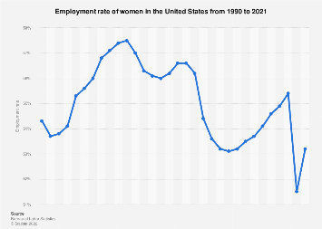 Employment rate - women in the U.S. 1990-2018