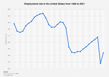 USA - employment rate 1990-2018