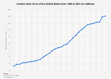 Inactive labor force of the United States 1990-2018