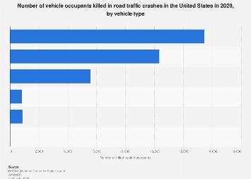 U.S. road traffic crashes - killed vehicle occupants, by vehicle type 2016