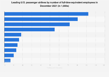 U.S. passenger airlines by number of employees in December 2017