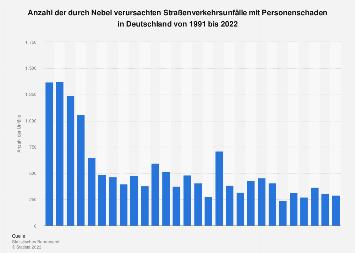 Nebelunfälle mit Personenschaden nach dem Unfallort in Deutschland 2016