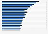 Länder mit den höchsten Pro-Kopf Ausgaben für Musik im Jahr 2010