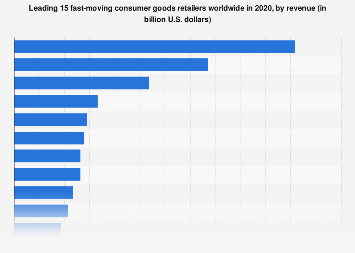 Leading 15 consumer goods retailers worldwide 2016, based on retail sales