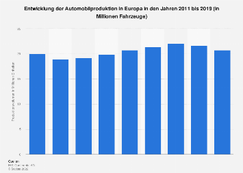Entwicklung der Automobilproduktion in Europa bis 2018