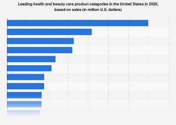 Leading health and beauty care product categories in the U.S. 2017