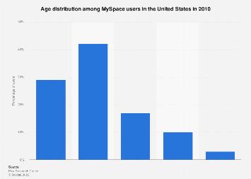 Age distribution among U.S. MySpace users in 2010