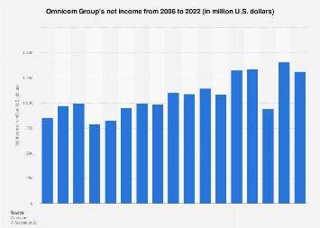 Omnicom Group's net income 2006-2017