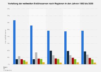 Verteilung der weltweiten Erdölreserven nach Regionen bis 2018