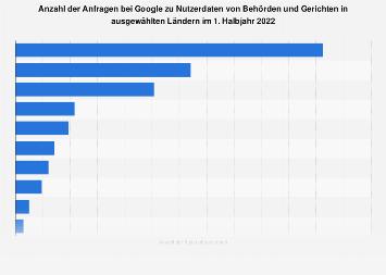 Anfragen zu Nutzerdaten bei Google von Behörden und Gerichten nach Ländern 2018