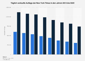 Täglich verkaufte Auflage der New York Times bis 2017