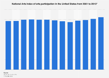National Arts Index of arts participation in the U.S. 2001-2013
