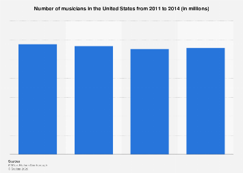 Number of musicians in the U.S. 2011-2014