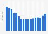 New York Times Company's revenue 2006-2017