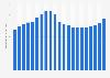 Consumer expenditure on audio equipment in the U.S. 1999-2013
