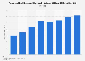 Revenue of water utilities - United States 2000-2015