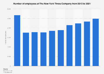 Number of employees at the New York Times Company 2012-2017