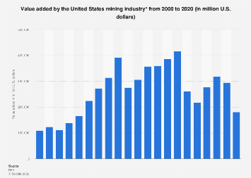 Value added by total U.S. mining industry 1998-2016