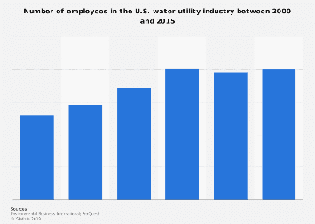 Number of employees in the U.S. water utility industry 2000-2014