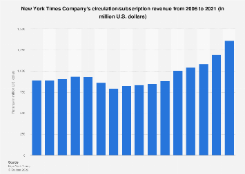 New York Times Company's circulation revenue 2006-2017