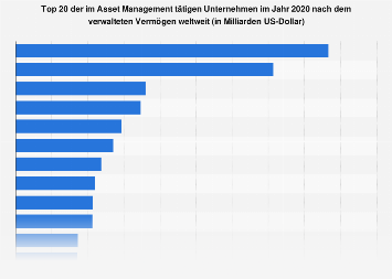 Asset Management -  Unternehmen nach verwaltetem Vermögen 2017