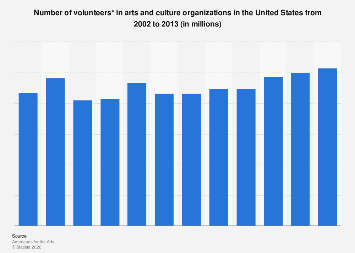 Number of volunteers in arts and culture organizations in the U.S. 2002-2013