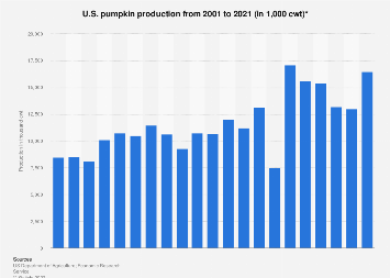 U.S. pumpkin production 2001-2018