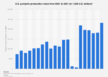 U.S. pumpkin production value 2001-2018