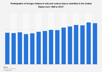 Foreign visitor participation in arts and culture leisure activities U.S. 1999-2013