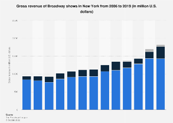 Gross revenue of Broadway shows in New York 2006-2018