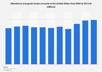 Popular music concerts: total attendance in the U.S. 2003-2013