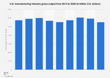 Gross output of the U.S. manufacturing industry 1998-2017