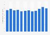 Attendance at U.S. nonprofit professional theatres 2002-2013
