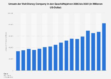 Umsatz der Walt Disney Company bis 2018